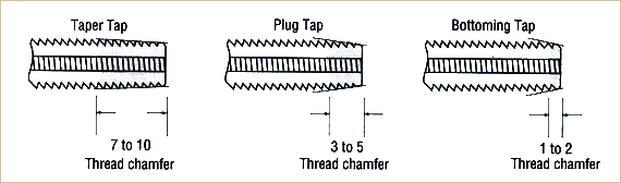 Chamfer Tap Style Diagram